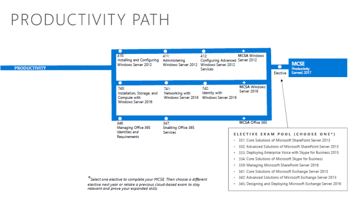 Productivity path
